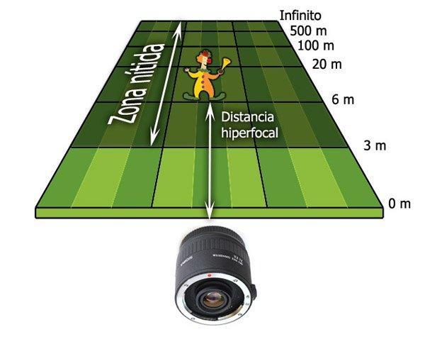 Que es la distancia hiperfocal