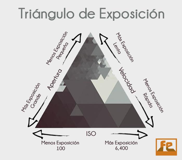 Triangulo de exposicion fotografica